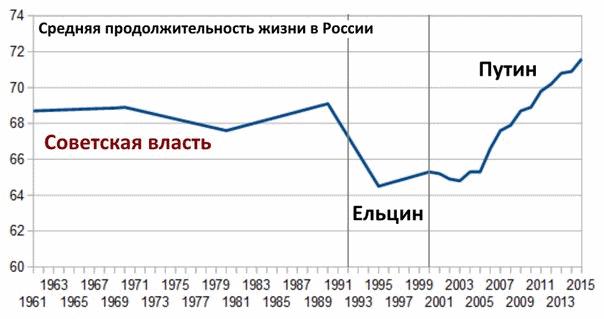 продолжительность жизни россия
